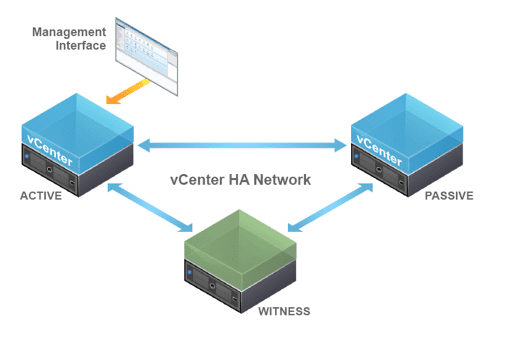 feature1 VMware vSphere 6.5 new features