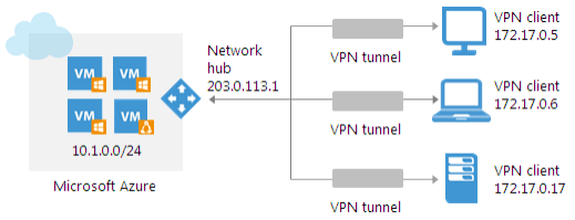 Point-to-Site-VPN-Veeam-PN Veeam Powered Network Overview and Installation
