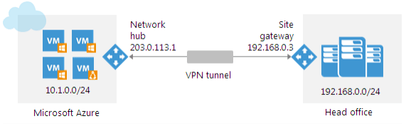 Veeam-PN-Site-to-Site-VPN Veeam Powered Network Overview and Installation