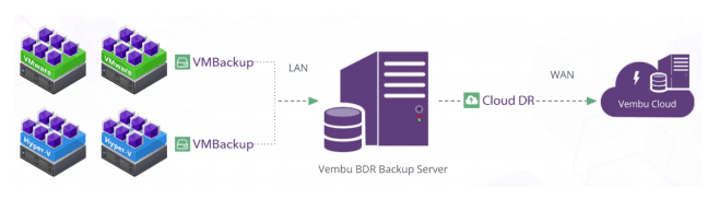 Vembu-Hybrid-backup-with-CloudDR Offsite Backup with Vembu BDR Suite CloudDR