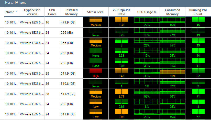 Hotspots-are-easily-identified-with-the-color-disignations-in-ControlUp ControlUp VMware Performance and Health Monitoring