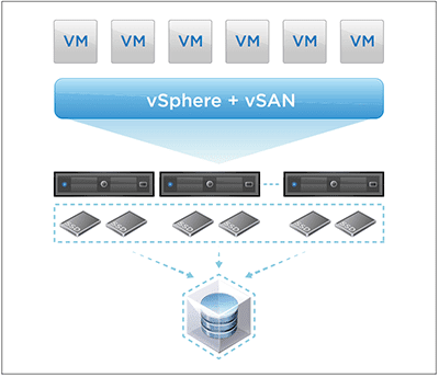 vsanresource01 VMware vSAN Learning Resources