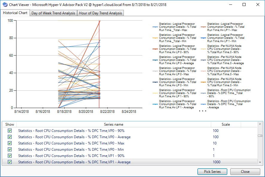 Chart-data-from-Hyper-V-after-a-Server-Performance-Advisor-data-collection-run
