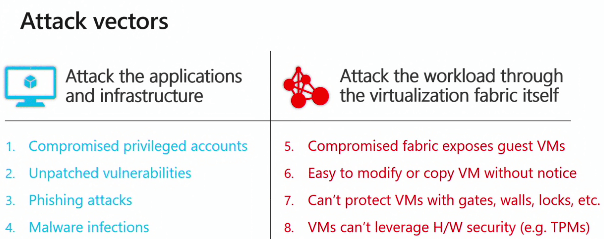 Common-attack-vectors-that-Windows-Server-2019-Security-Features-help-to-prevent Windows Server 2019 New Security Features