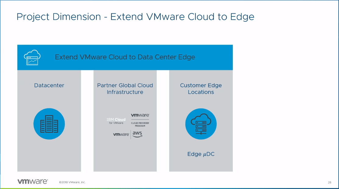 Project-Dimension-VMware-Platform-as-a-Service-offering VMware vSphere ESXi on Raspberry Pi ARM Processors