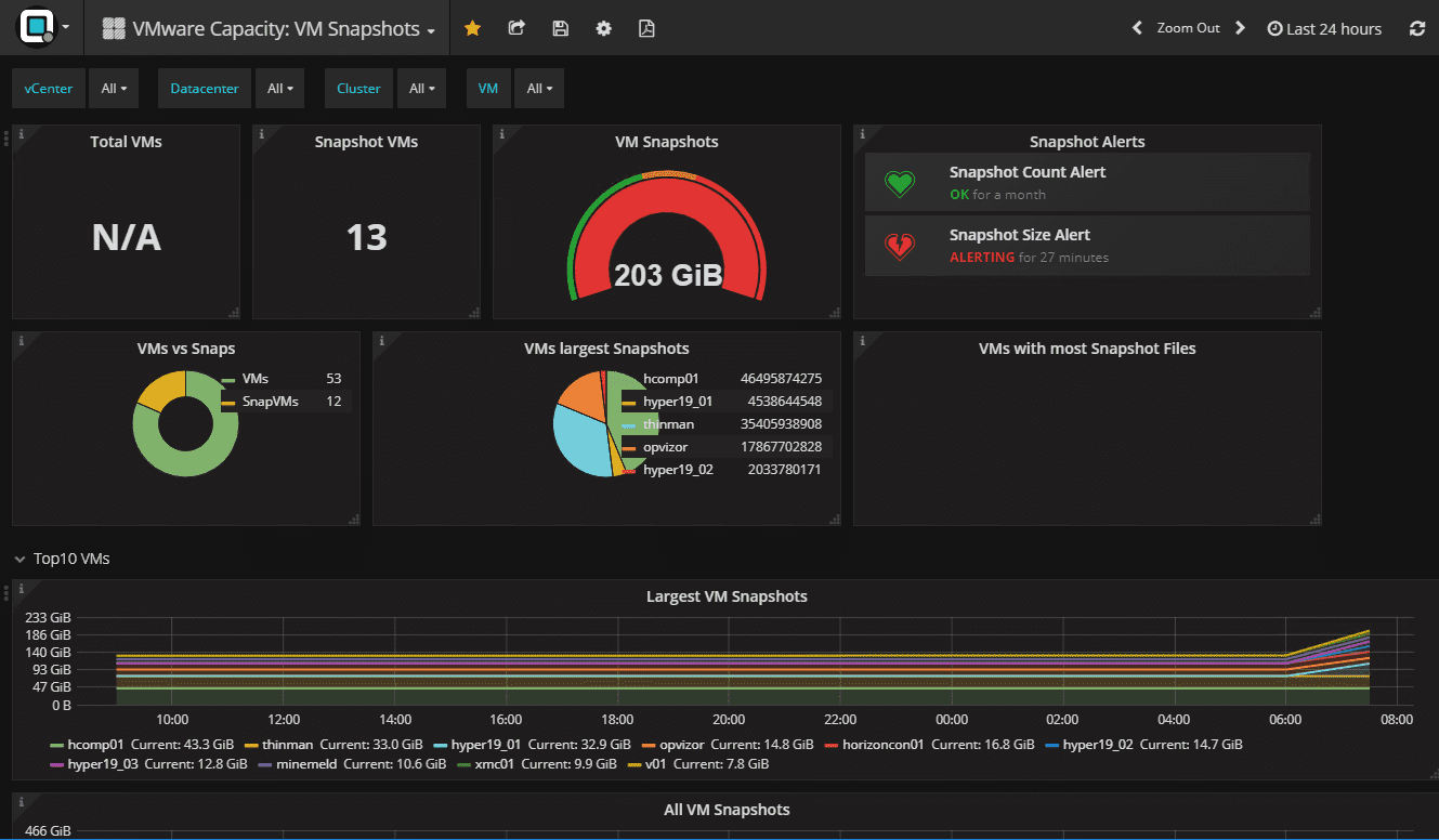 Easily-seeing-snapshots-present-in-the-vSphere-environment Troubleshooting VMware vSphere Performance with Opvizor Performance Analyzer 5.0.2 New Release