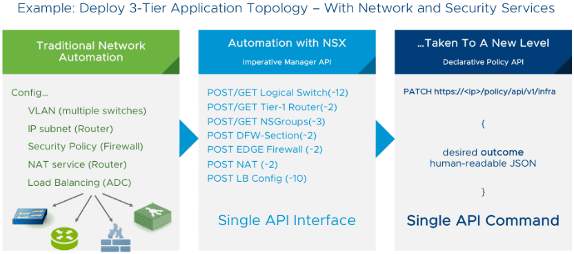 New-Declarative-Policy-Model-included-with-NSX-T-Data-Center-2.4 VMware NSX-T Data Center 2.4 Released New Features