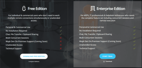 Comparing-features-of-the-free-vs-Enterprise-Wayk-Now-product Devolutions Wayk Now Free Remote Access Tool