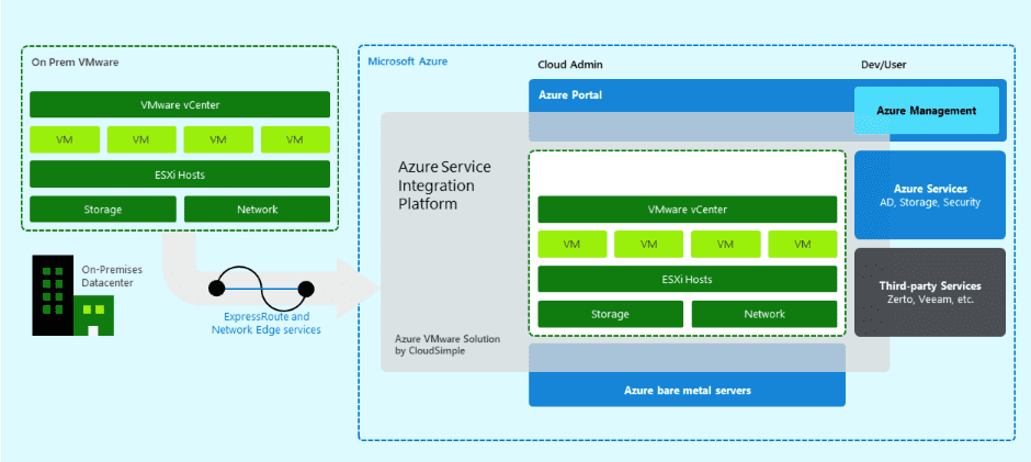 Run-VMware-Cloud-Services-on-Azure-with-Azure-VMware-Solutions Run VMware on Azure Bare Metal with Azure VMware Solutions