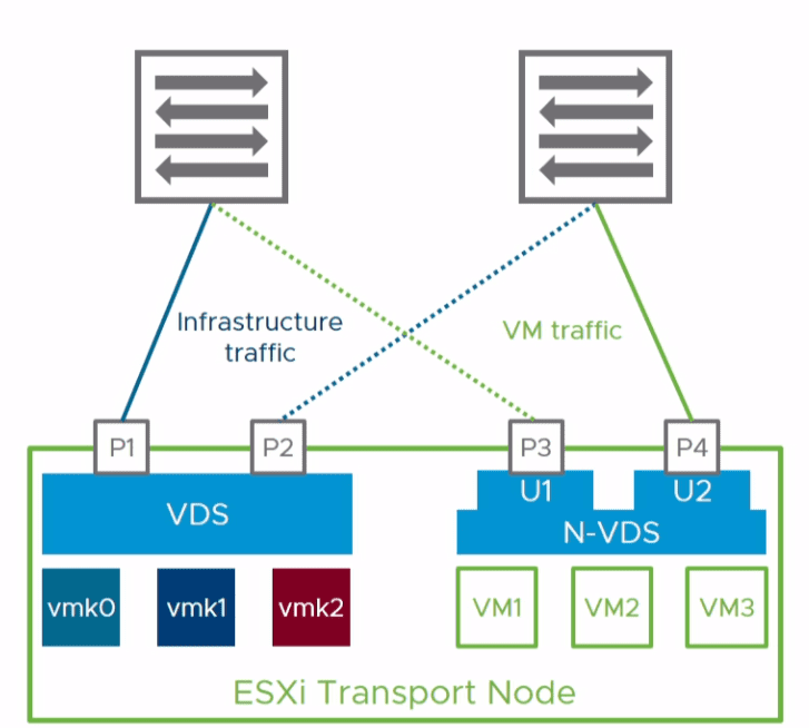 Coexisting-VDS-and-N-VDS-switches-with-4-NIC-port-uplinks-on-a-host What is the VMware NSX-T Virtual Distributed Switch N-VDS Deployment and Migration
