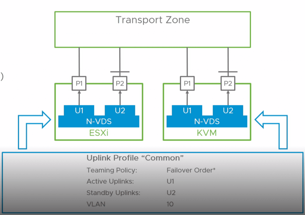 Common-NSX-T-N-VDS-uplink-profile What is the VMware NSX-T Virtual Distributed Switch N-VDS Deployment and Migration