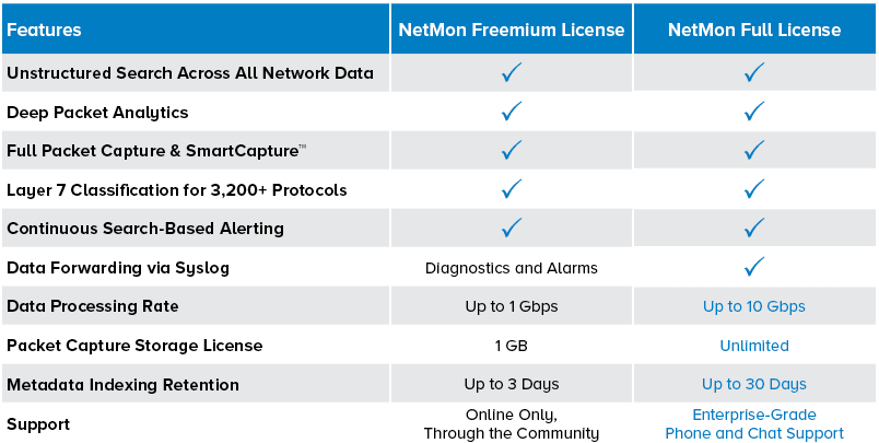 Differences-between-Netmon-Freemium-License-and-Netmon-Full-License Free Network Threat Detection Monitoring and Forensics Tool
