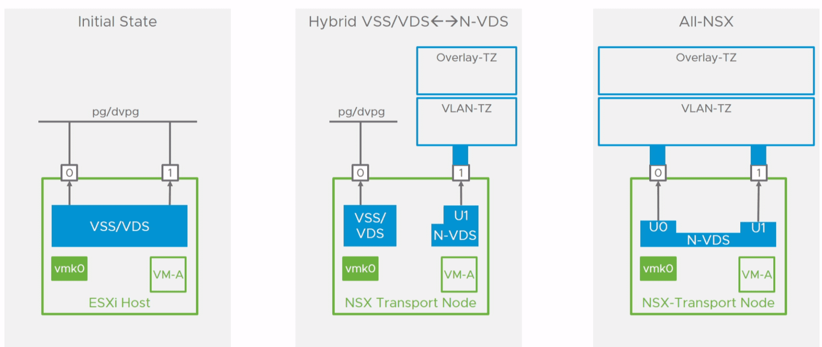 Migration-process-overview-from-VSS-VDS-to-N-VDS What is the VMware NSX-T Virtual Distributed Switch N-VDS Deployment and Migration