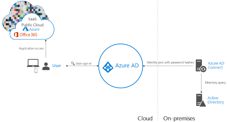 Azure-AD-Hybrid-Identity-with-Password-Hash-Sync Choosing the Right Office 365 Authentication Option Pros and Cons