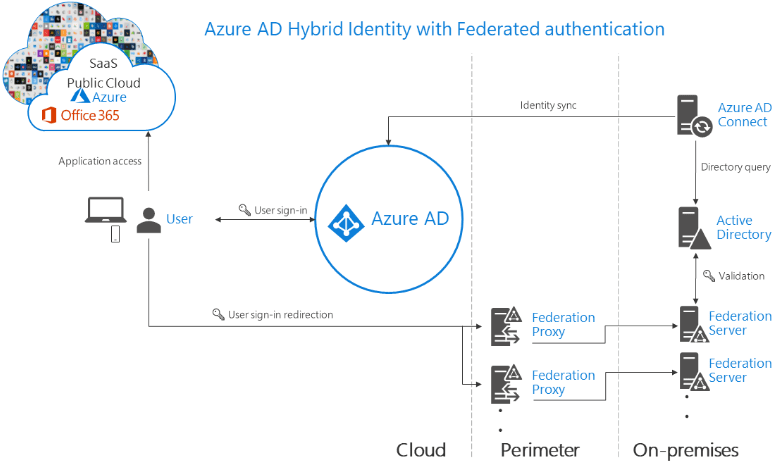 Azure-AD-Hybrid-synchronization-with-Active-Directory-Federation-Services Choosing the Right Office 365 Authentication Option Pros and Cons