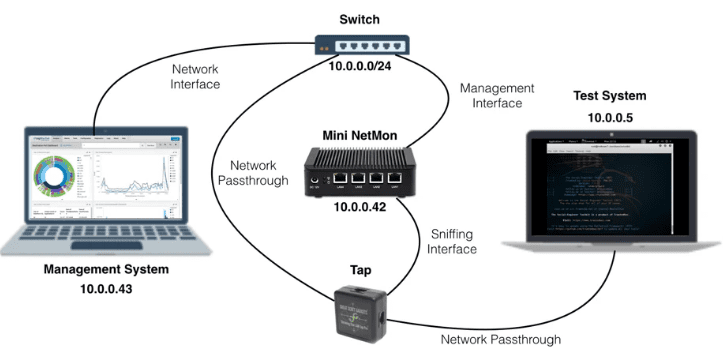 Network-configuration-with-a-TAP-port-for-LogRhythm-NetMon
