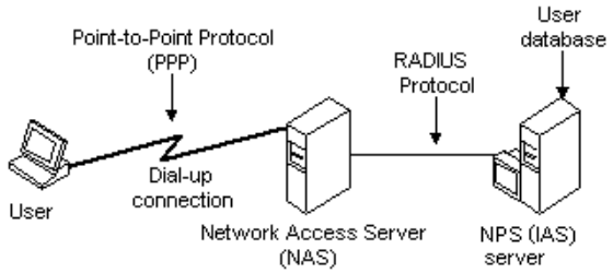 Identity-based-networking-with-RADIUS Five Ways to Improve Network Security
