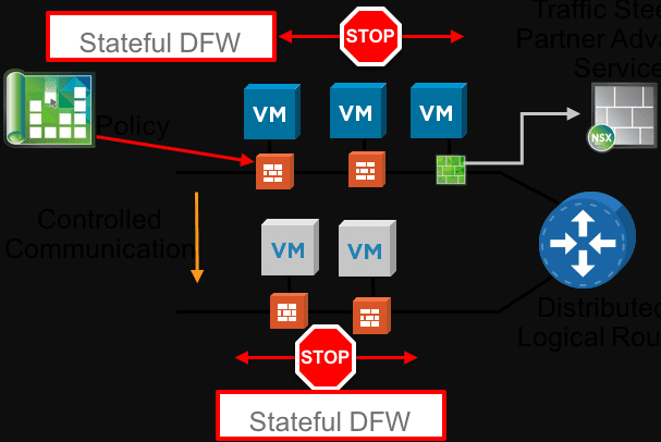 Micro-segmentation-using-VMware-NSX Five Ways to Improve Network Security