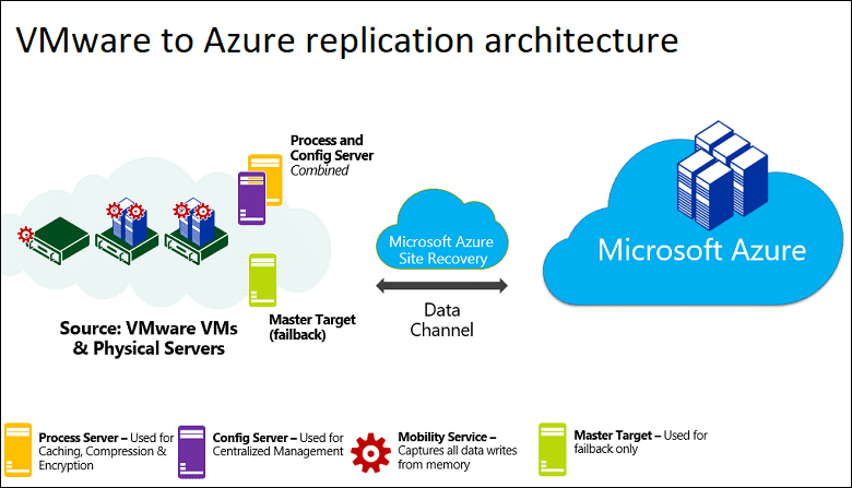 Replicate-On-Premises-VMware-VMs-to-Azure Replicate On-Premises VMware VMs to Azure
