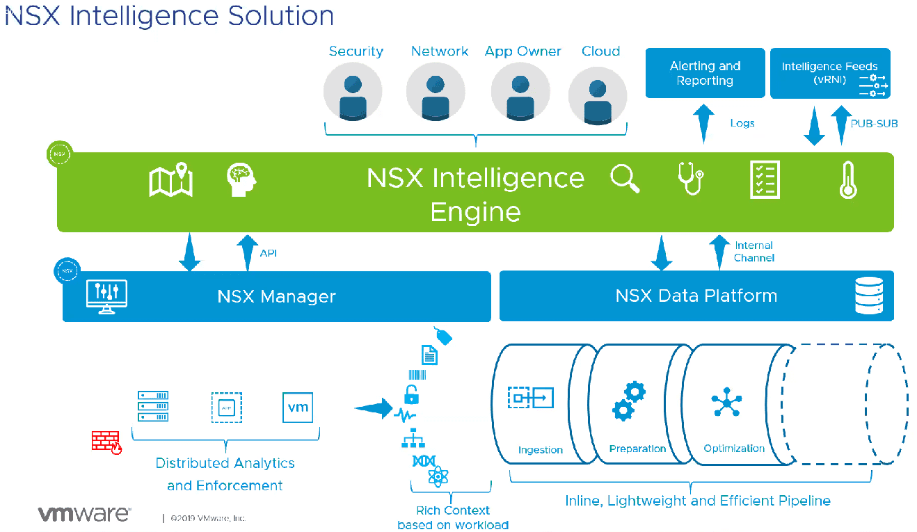 What-is-NSX-Ingelligence VMware NSX-T 2.5 New Features with NSX Intelligence