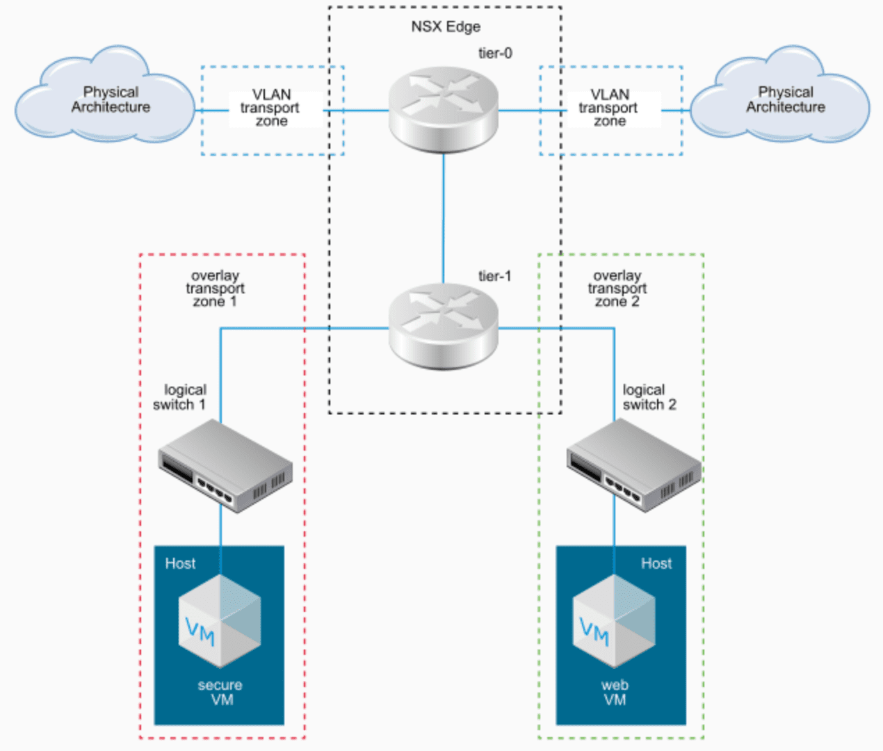 NSX-T-Data-Center-Transport-Zones How to Manage the NSX-T N-VDS Virtual Switch