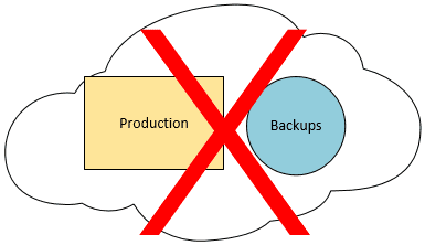 Storing-Production-and-Backups-in-the-same-public-cloud Amazon AWS Data Loss Shows Cloud Backups Are Crucial