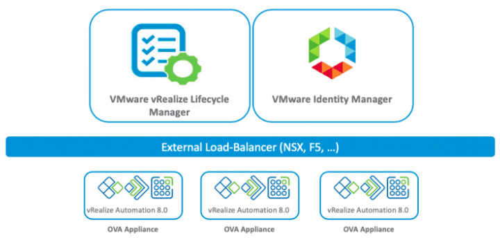 High-availability-VM-layout-with-vRealize-Automation-8 vRealize Automation 8 Install and Configuration