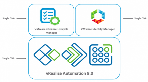 Layout-of-VMs-with-vRealize-Automation-8-with-the-Easy-installer vRealize Automation 8 Install and Configuration