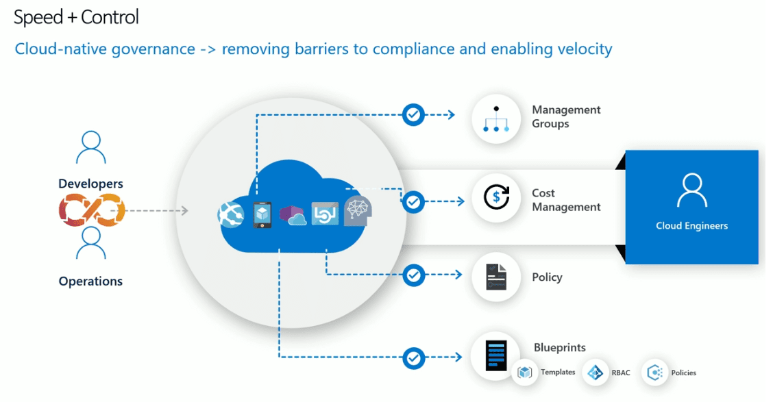 Cloud-native-governance-across-all-resources-whether-in-cloud-or-on-premises What is Azure Arc Management and Governance?