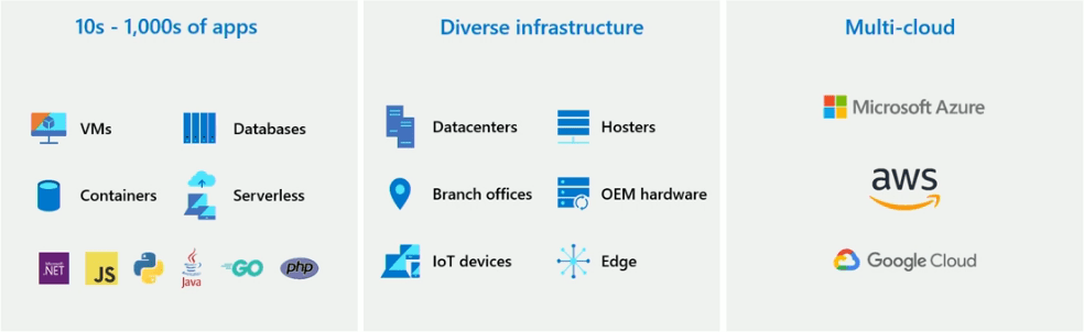 Todays-environments-have-much-sprawl-between-infrastructure-and-applications What is Azure Arc Management and Governance?