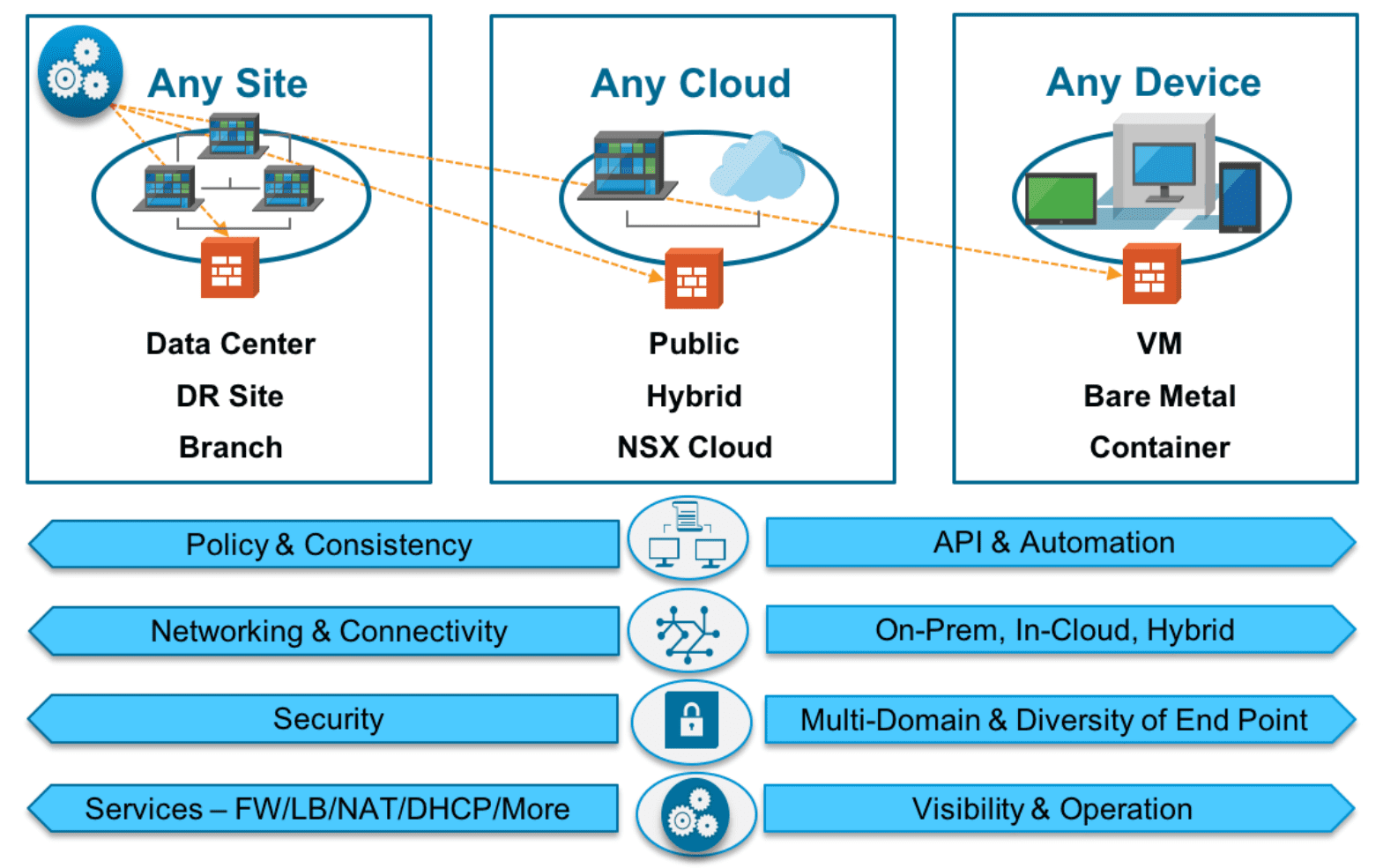 Capabilities-of-NSX-T-include-cloud-centric-architectures NSX-T vs NSX-V Differences and Similarities
