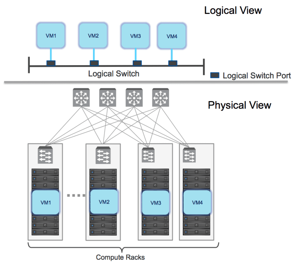 Logical-switching-view-vs-physical-view NSX-T vs NSX-V Differences and Similarities