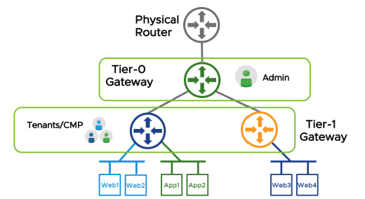 NSX-T-two-tier-routing-overview NSX-T vs NSX-V Differences and Similarities