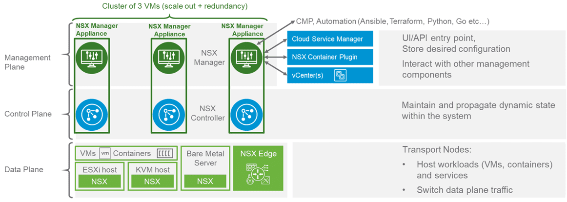 Overview-of-NSX-T-architecture-components NSX-T vs NSX-V Differences and Similarities
