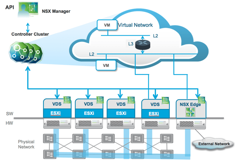 Overview-of-NSX-V-architecture NSX-T vs NSX-V Differences and Similarities