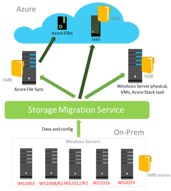 Overview-of-the-Storage-Migration-Service Migrate Windows Server 2008 R2 to 2019 with Storage Migration