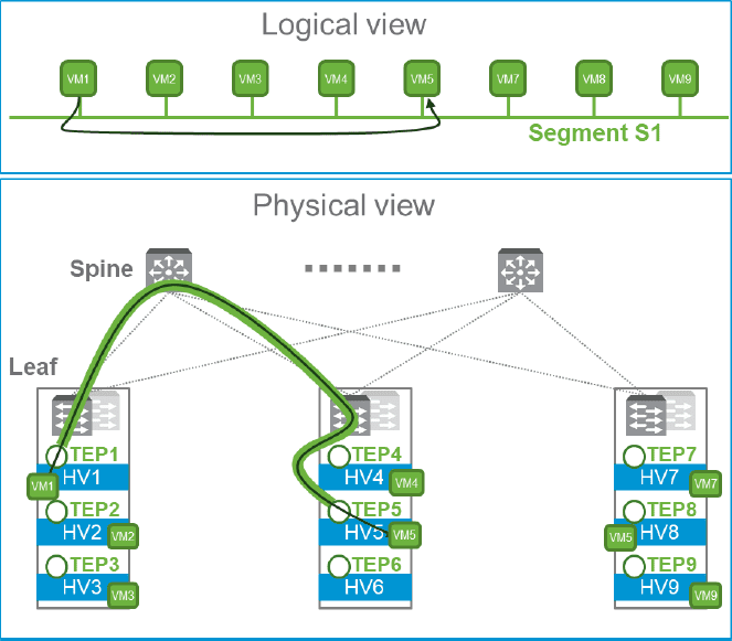 Physical-vs-logical-view-of-NSX-T-logical-switching NSX-T vs NSX-V Differences and Similarities