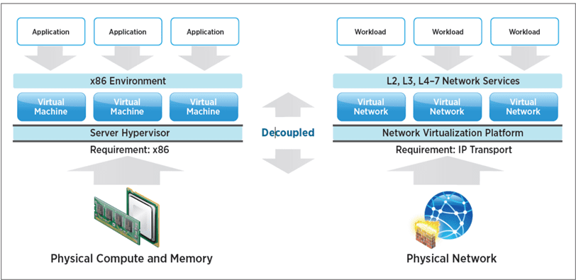 VMware-NSX-Network-virtualization-is-the-ESXi-hypervisor-of-the-network NSX-T vs NSX-V Differences and Similarities