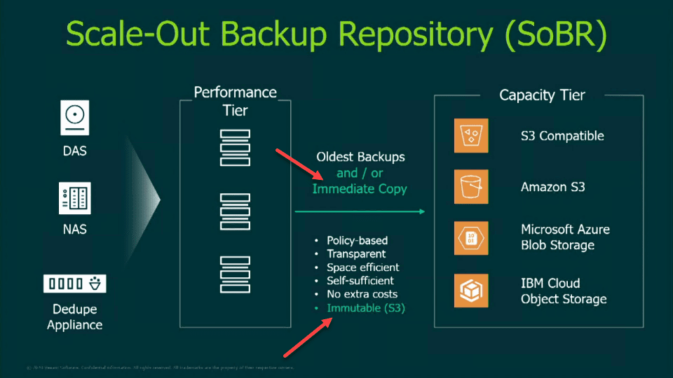 New-features-included-in-SOBR-along-with-Veeam-Backup-Replication-v10 Veeam Backup and Replication V10 Download Released New Features
