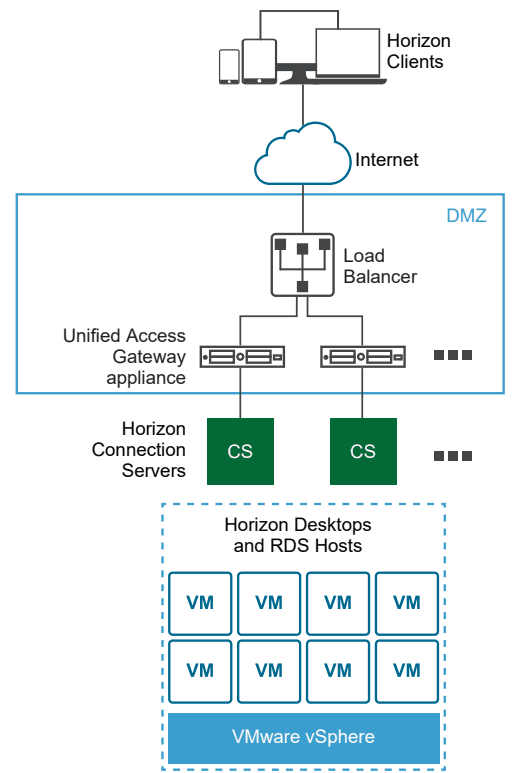 High-level-architecture-of-the-Unified-Access-Gateway-UAG-appliance-in-the-Horizon-infrastructure VMware Unified Access Gateway UAG 3.8 Installation and Configuration