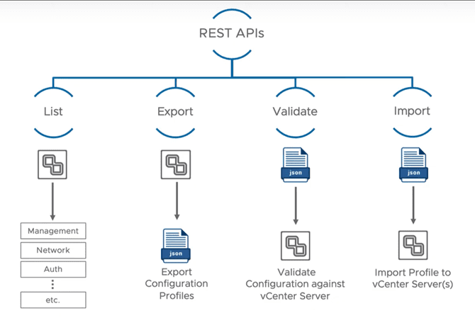 New-REST-APIs-behind-the-vCenter-Server-7-profiles-functioanlity