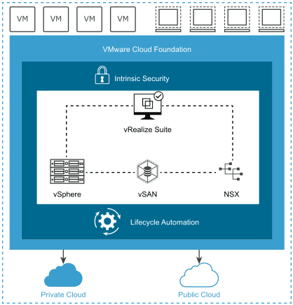 VMware-Cloud-Foundation-4-brings-multi-cloud-VM-and-container-management VMware Tanzu and VMware Cloud Foundation 4 Announced Features