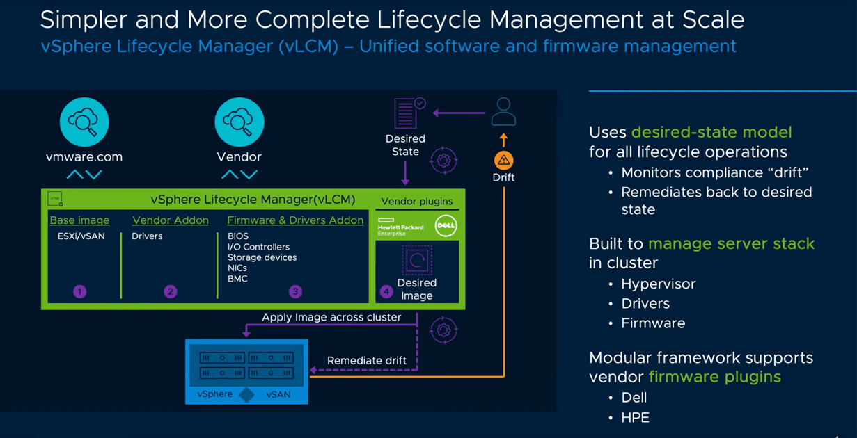 VMware-vSAN-7.0-takes-advantage-of-the-new-vSphere-Lifecycle-Manager-for-simplified-management VMware vSAN 7.0 New Features and Capabilities