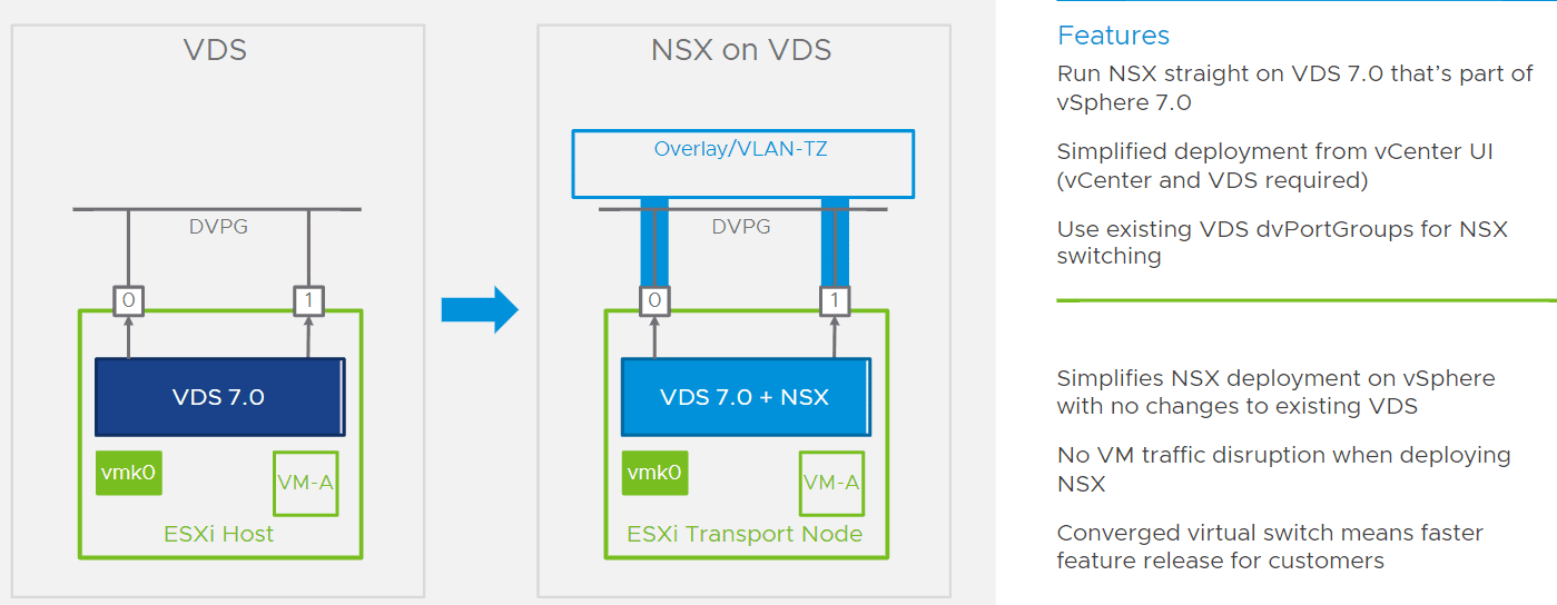 Converged-VDS-in-NSX-T-3.0 VMware NSX-T 3.0 Released with New Features