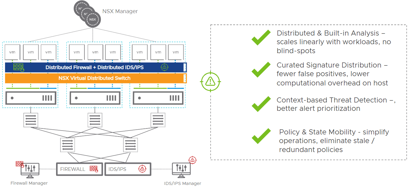 Distributed-IDS-IPS-in-NSX-T-3.0-1 VMware NSX-T 3.0 Released with New Features