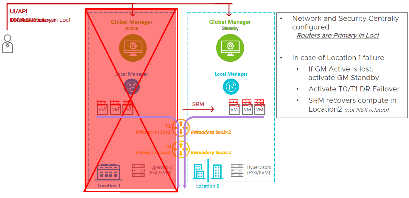 Global-Manager-failover-in-NSX-T-3.0-federation-1 VMware NSX-T 3.0 Released with New Features