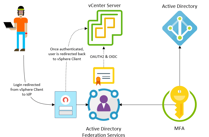 Identity-federation-with-VMware-vSphere-7-security-features-and-improvements VMware vSphere 7 Security Features and Improvements