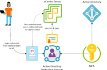 Multifactor-authentication-added-to-VMware-vSphere-7-214x140 Home