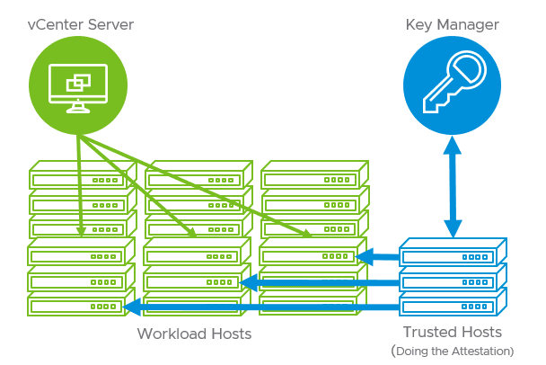 vSphere-Trust-Authority-included-with-vSphere-7-new-security-features-and-improvements VMware vSphere 7 Security Features and Improvements