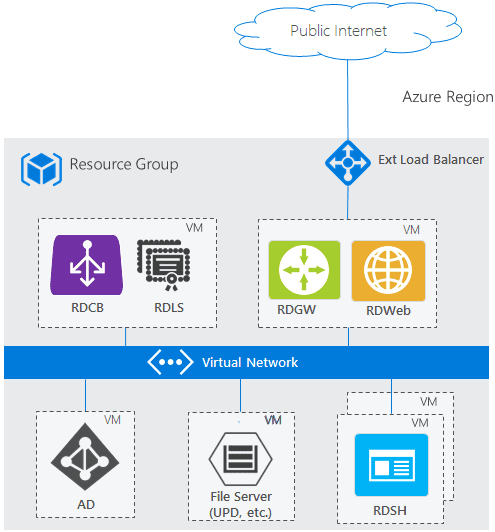 Basic-design-architecture-for-Microsoft-RDS How to Secure RDS RDP RDSH Best Practices